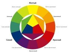 Что включает в себя понятие «цветовой круг»?