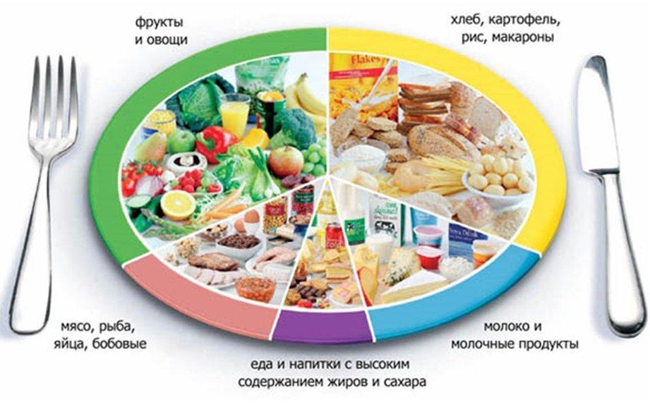 Еда для счастливой кожи