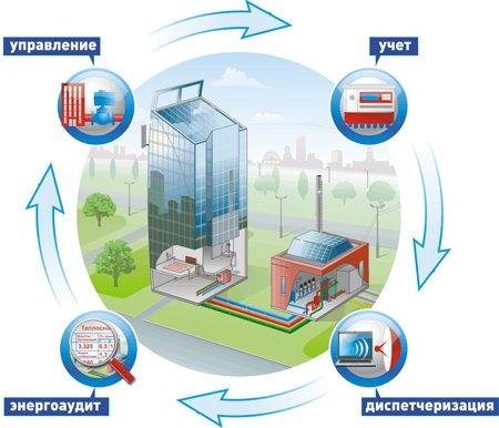 Услуги - Программа по энергосбережению