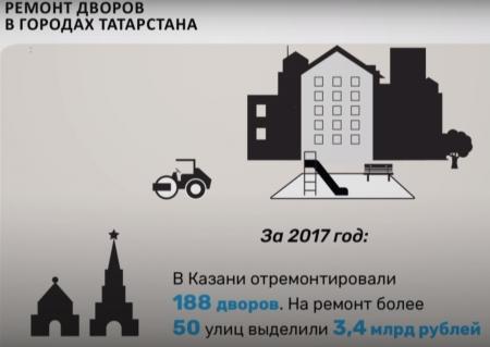 Ремонт дворов в городах Татарстана