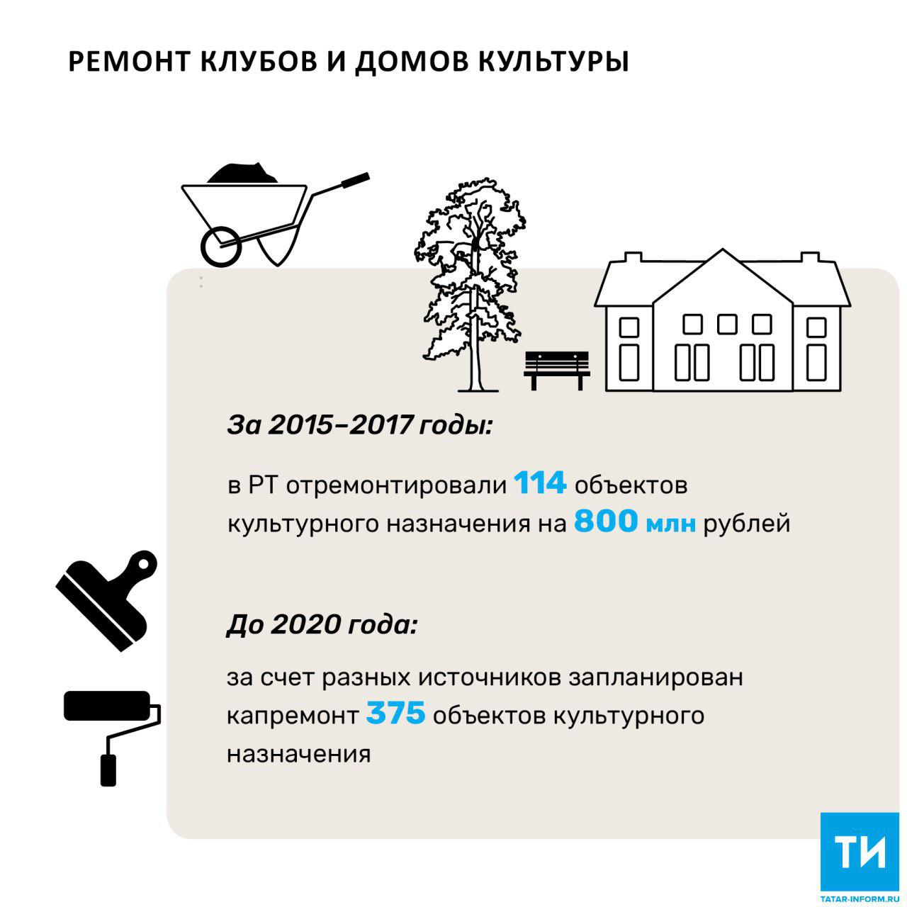 В 2018 году в Татарстане капитально отремонтируют 42 объекта культурного назначения