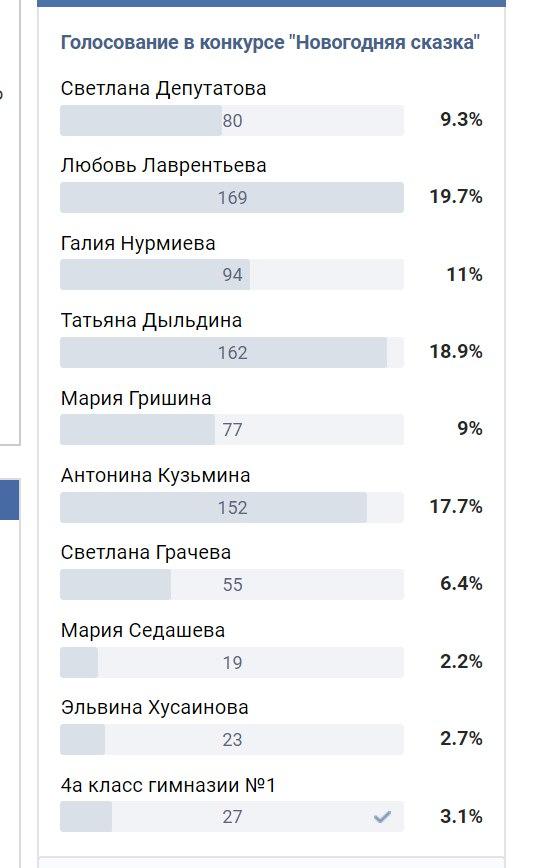 Первые лидеры голосования в конкурсе «Новогодняя сказка»