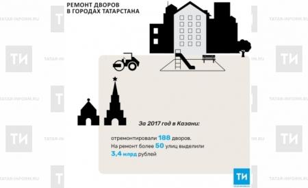 В Казани за 2017 год отремонтировали 188 дворовых территорий