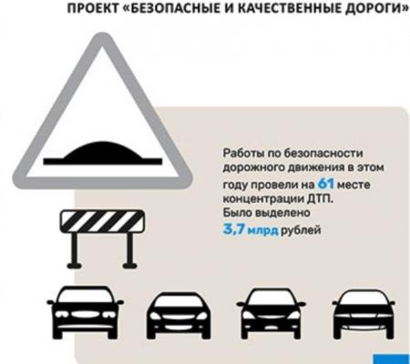 В 2017 году на проект «Безопасные и качественные дороги» в РТ выделили 3,7 млрд рублей