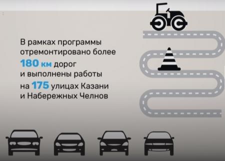 Проект Безопасные и качественные дороги в Республике Татарстан