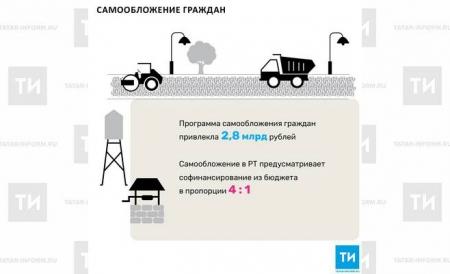 Программа самообложения граждан привлекла 2,8 млрд рублей