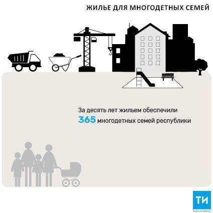 В 2018 году 45 многодетных семей Татарстана получат жилье