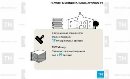 В 2017 году в Татарстане отремонтировали 17 муниципальных архивов