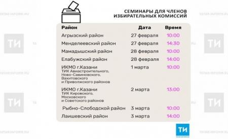 В Казани пройдут обучающие семинары для членов избирательных комиссий