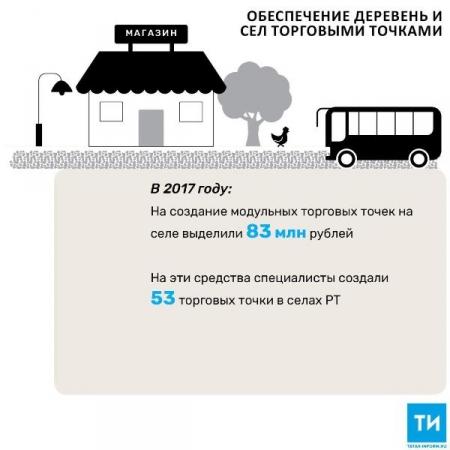 В 2017 году в РТ построили более 50 новых торговых точек на селе