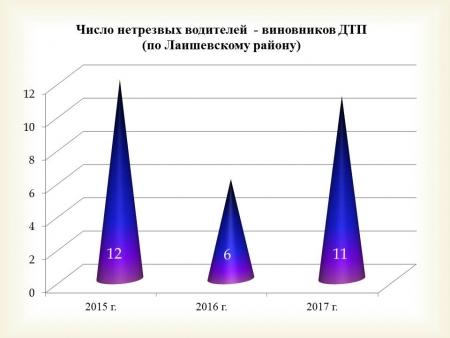 Антипьянь. За управлением ТС в нетрезвом виде 147 жителей Лаишевского района лишены водительских прав