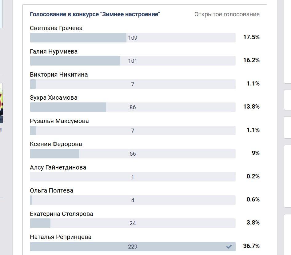 Изменились лидеры голосования в конкурсе «Зимнее настроение»