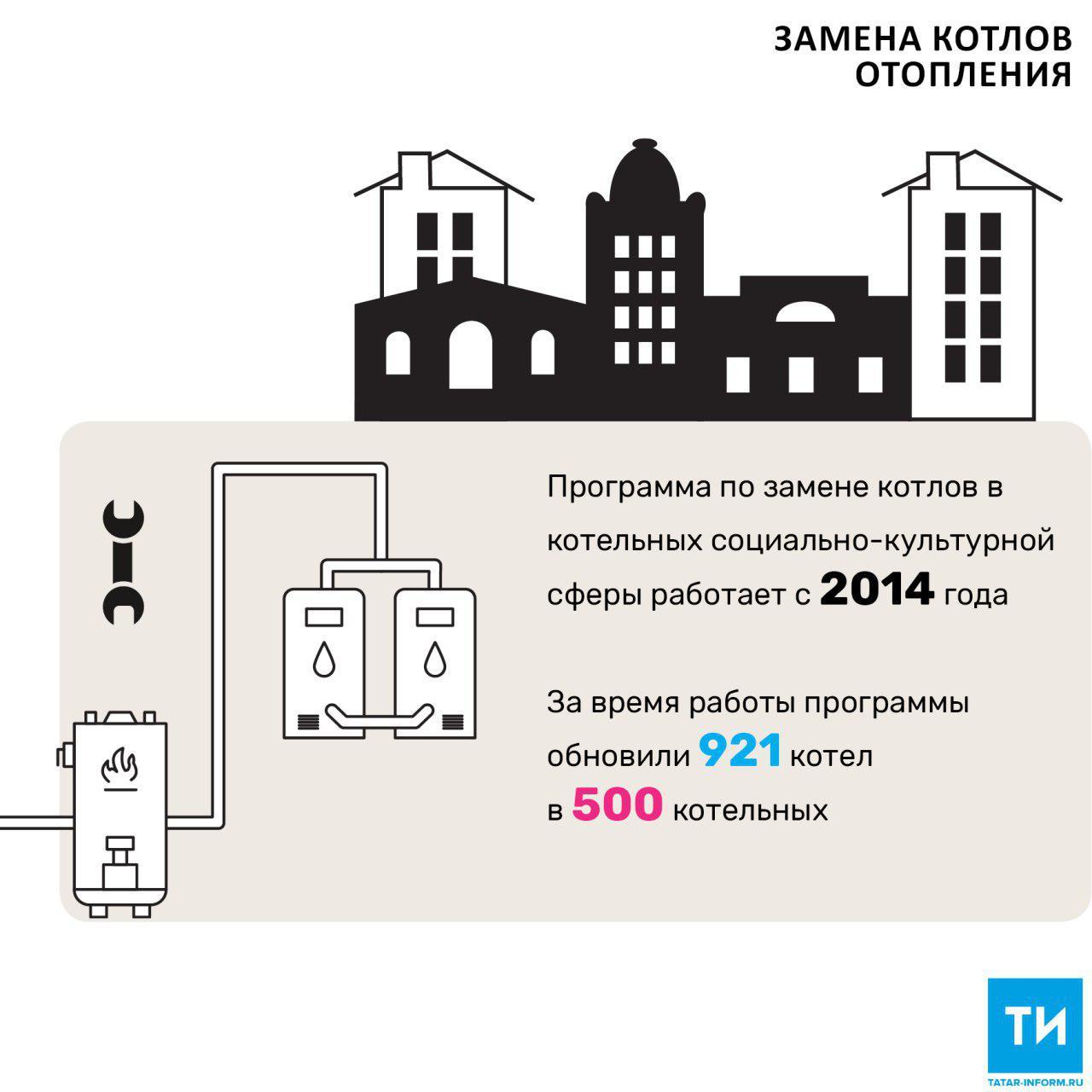 На замену котлов в котельных социальной сферы в 2017 году выделили 69 млн рублей