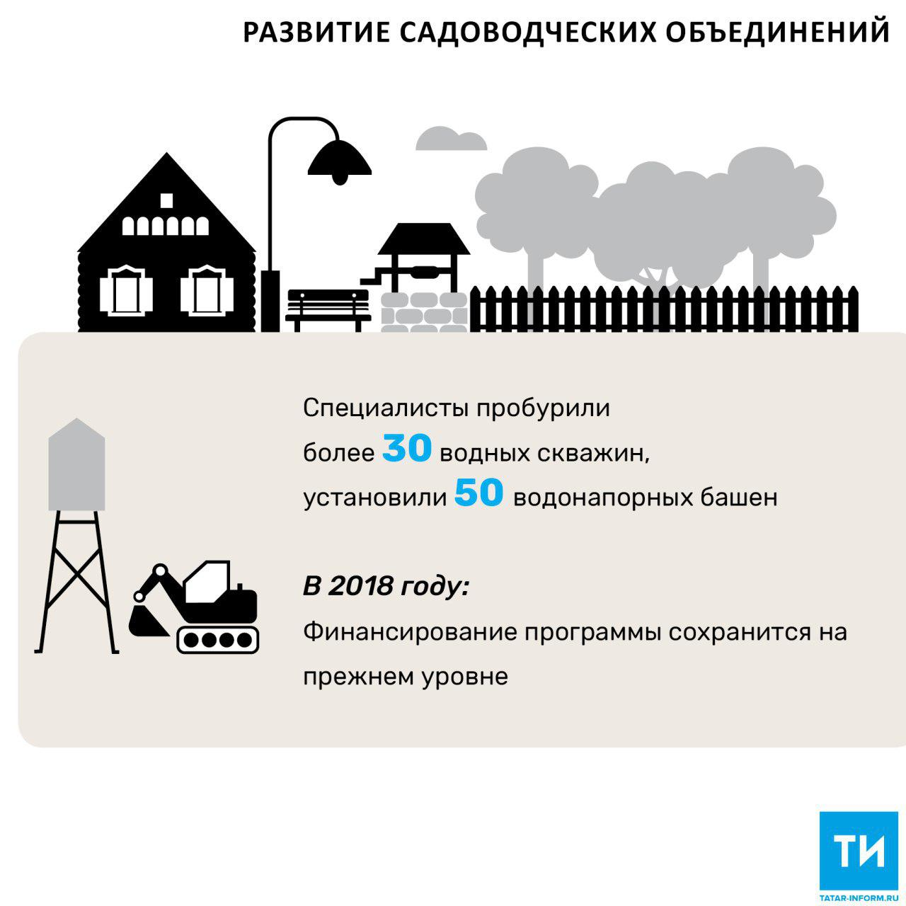 Садоводческие объединения РТ профинансировали на 150 млн рублей