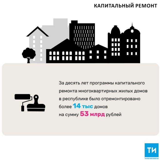 В 2018 году в Татарстане отремонтируют 909 домов на сумму 5,13 млрд рублей