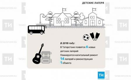 В Татарстане появятся шесть новых детских лагерей