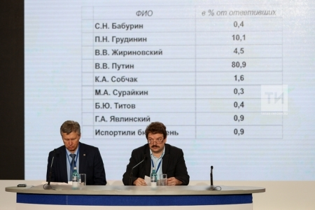 Экзитпол: Владимир Путин в Татарстане набрал более 80 процентов голосов
