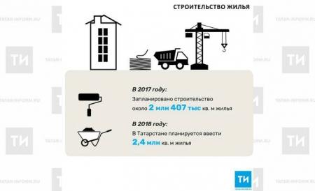 В 2018 году в Татарстане планируется ввести 2,4 млн кв. м жилья
