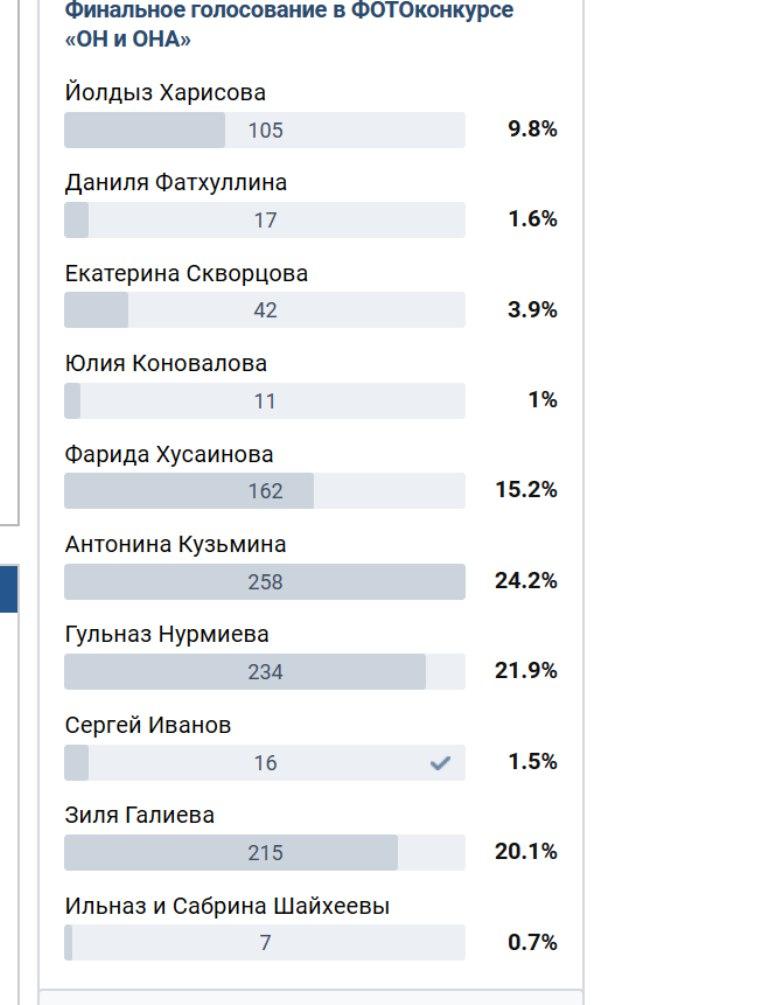 Первые лидеры голосования в конкурсе «Он и ОНА»