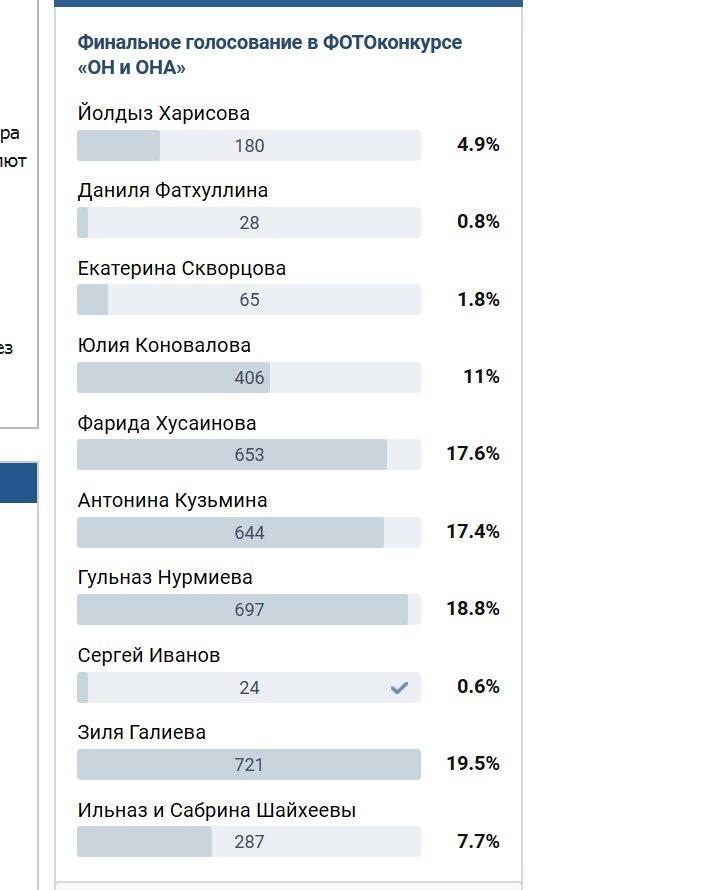 Очередные изменения в лидирующей тройке финального голосования конкурса «Он и ОНА»