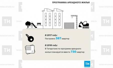 В 2018 году в Татарстане по программе арендного жилья планируется ввести 730 квартир