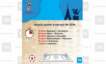 Казань примет 6 матчей ЧМ-2018