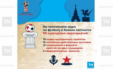 На ЧМ-2018 в Казани пройдут 90 культурных мероприятий
