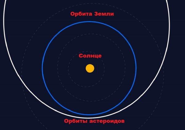 9 и 10 июля станут фатальными: Два астероида сейчас на подлете к Земле - NASA