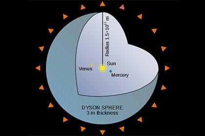 «Нибиру на помойку!» В созвездии Лебедя пришельцы построили новую «Звезду судного дня» — астроном